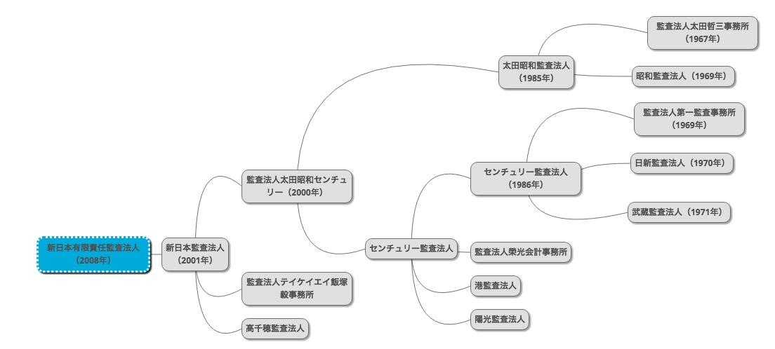 PPAP的視点で見る監査法人の歴史(系図付き)